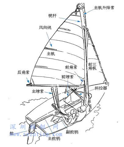 帆船结构及组成部件